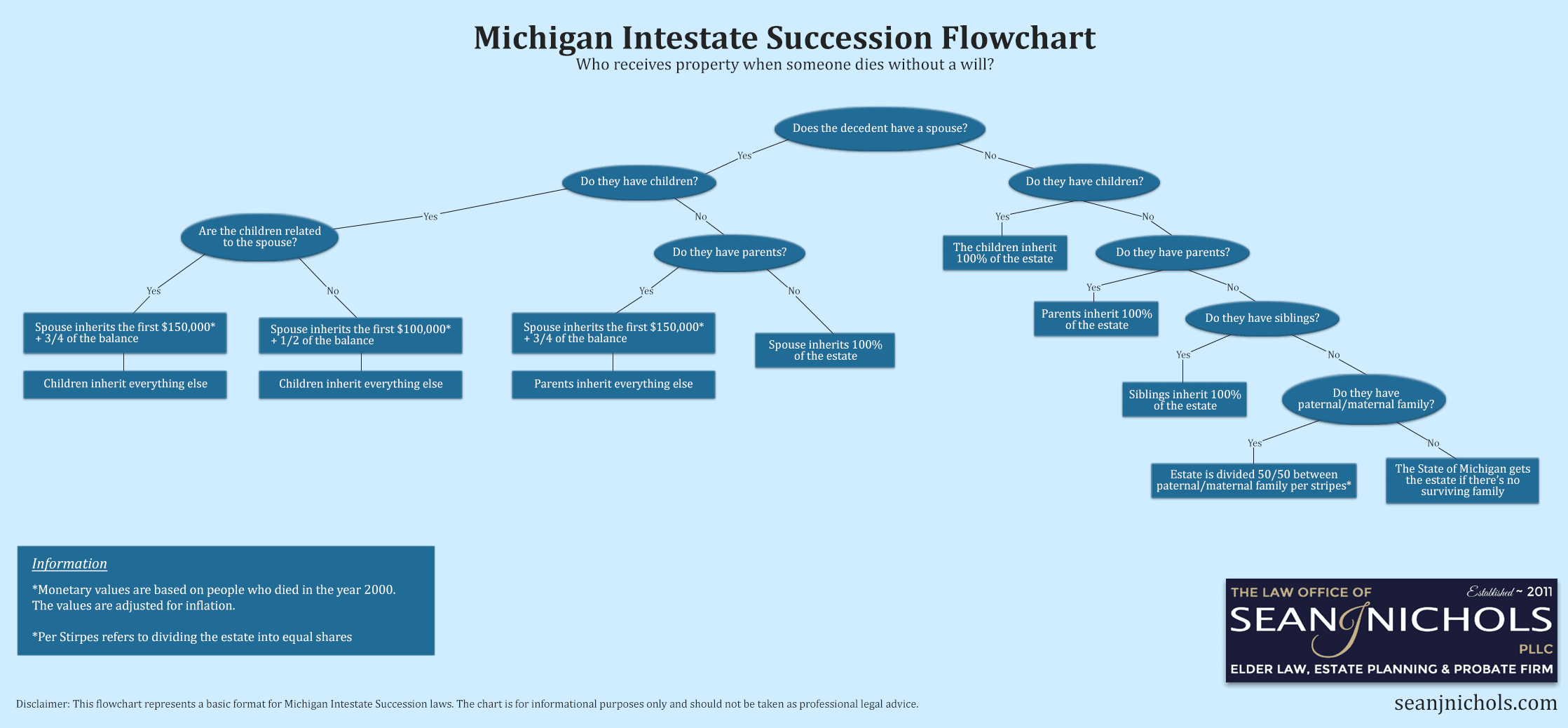 Flowchart representation of Michigan intestacy laws for probate without a will. The infographic shows which family member receives the estate starting with the spouse down through the entire paternal and maternal family of the decedent.
